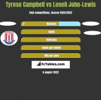 Tyrese Campbell vs Lenell John-Lewis h2h player stats