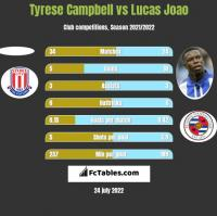 Tyrese Campbell vs Lucas Joao h2h player stats