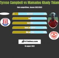 Tyrese Campbell vs Mamadou Khady Thiam h2h player stats