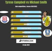 Tyrese Campbell vs Michael Smith h2h player stats
