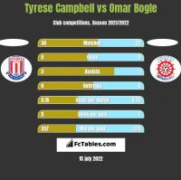 Tyrese Campbell vs Omar Bogle h2h player stats