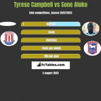Tyrese Campbell vs Sone Aluko h2h player stats