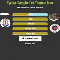 Tyrese Campbell vs Thomas Ince h2h player stats