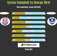 Tyrese Campbell vs George Hirst h2h player stats