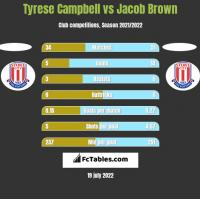 Tyrese Campbell vs Jacob Brown h2h player stats