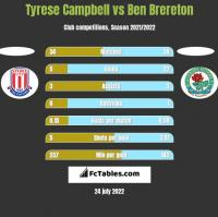Tyrese Campbell vs Ben Brereton h2h player stats