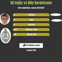 Ali Suljic vs Billy Nordstroem h2h player stats