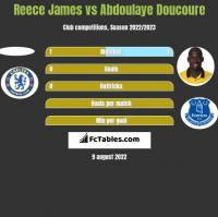 Reece James vs Abdoulaye Doucoure h2h player stats