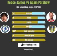 Reece James vs Adam Forshaw h2h player stats