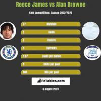 Reece James vs Alan Browne h2h player stats