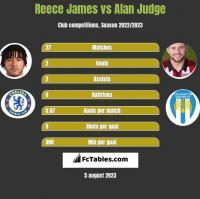 Reece James vs Alan Judge h2h player stats