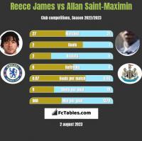 Reece James vs Allan Saint-Maximin h2h player stats