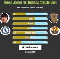 Reece James vs Andreas Christensen h2h player stats