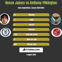 Reece James vs Anthony Pilkington h2h player stats