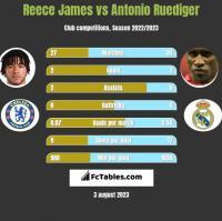 Reece James vs Antonio Ruediger h2h player stats