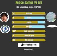 Reece James vs Ari h2h player stats