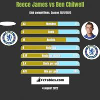 Reece James vs Ben Chilwell h2h player stats