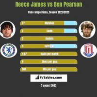 Reece James vs Ben Pearson h2h player stats
