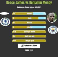 Reece James vs Benjamin Mendy h2h player stats