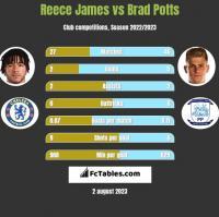 Reece James vs Brad Potts h2h player stats