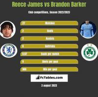 Reece James vs Brandon Barker h2h player stats