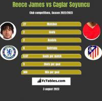 Reece James vs Caglar Soyuncu h2h player stats