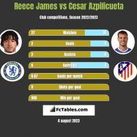 Reece James vs Cesar Azpilicueta h2h player stats