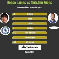 Reece James vs Christian Fuchs h2h player stats