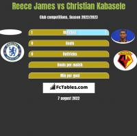 Reece James vs Christian Kabasele h2h player stats