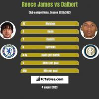 Reece James vs Dalbert h2h player stats