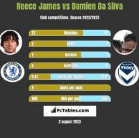 Reece James vs Damien Da Silva h2h player stats