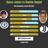 Reece James vs Daniele Rugani h2h player stats