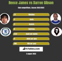 Reece James vs Darron Gibson h2h player stats