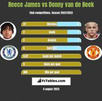Reece James vs Donny van de Beek h2h player stats