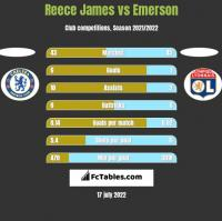 Reece James vs Emerson h2h player stats