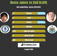 Reece James vs Emil Krafth h2h player stats