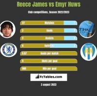 Reece James vs Emyr Huws h2h player stats