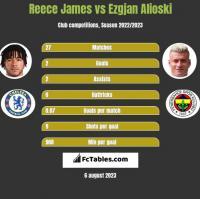 Reece James vs Ezgjan Alioski h2h player stats