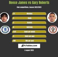 Reece James vs Gary Roberts h2h player stats