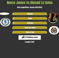 Reece James vs Giovani Lo Celso h2h player stats
