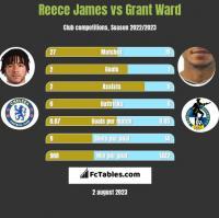 Reece James vs Grant Ward h2h player stats