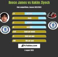 Reece James vs Hakim Ziyech h2h player stats
