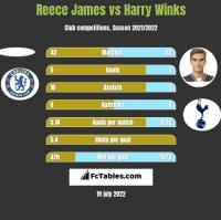 Reece James vs Harry Winks h2h player stats