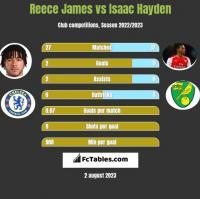 Reece James vs Isaac Hayden h2h player stats