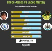 Reece James vs Jacob Murphy h2h player stats