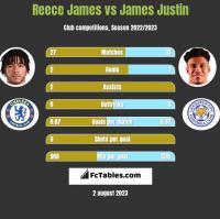 Reece James vs James Justin h2h player stats
