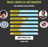 Reece James vs Jeff Hendrick h2h player stats