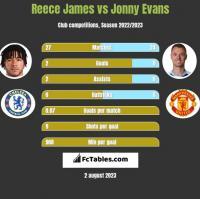 Reece James vs Jonny Evans h2h player stats