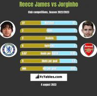 Reece James vs Jorginho h2h player stats