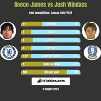 Reece James vs Josh Windass h2h player stats